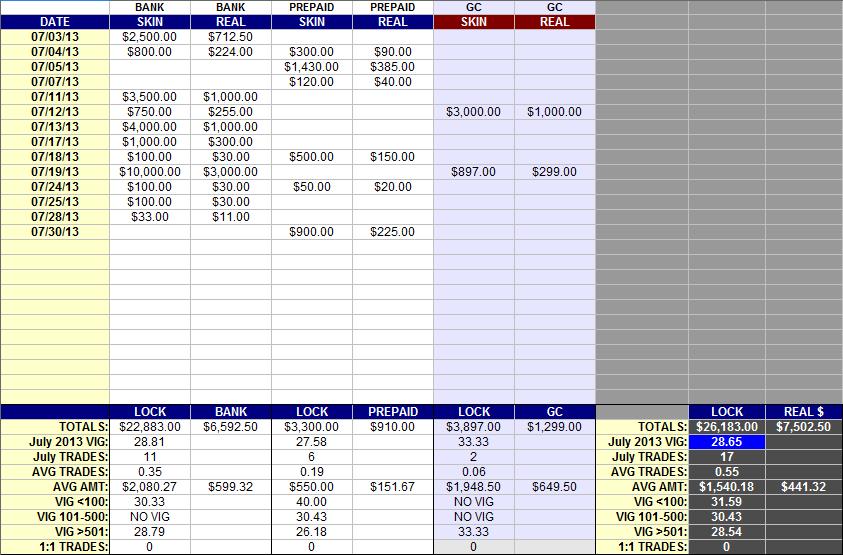 LOCK POKER ARCHIVED 6-WEEK CHART (last update: 11/16/13